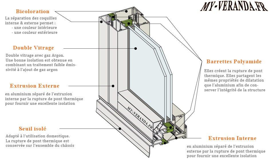 La v randa aluminium avantages prix d 39 une v randa aluminium - Mauvaise isolation thermique ...